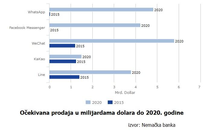 očekivana-prodaja-do-2020