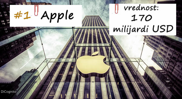 Apple, prvi brend u svetu,2017