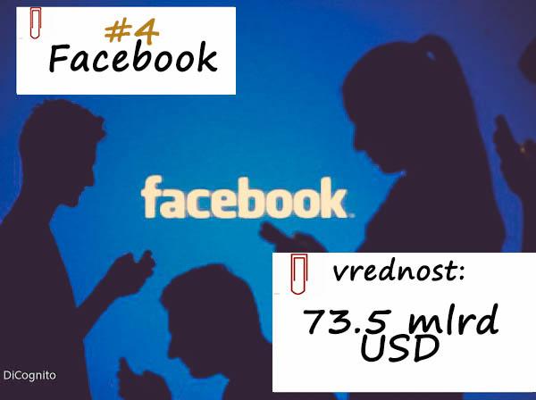Facebook cetvrti brend u svetu,2017