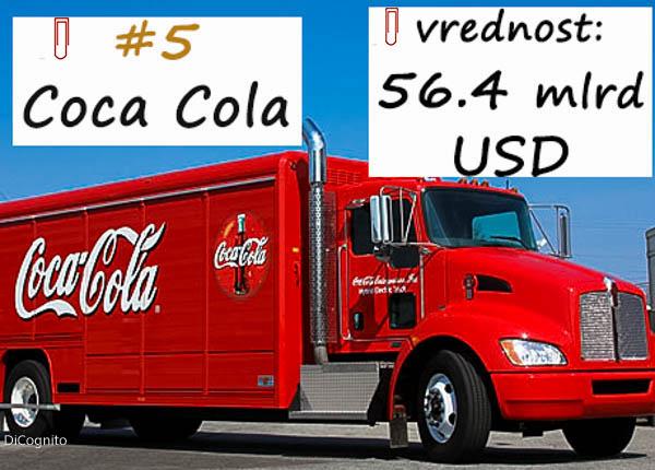Coca Cola, peti brend u svetu,2017
